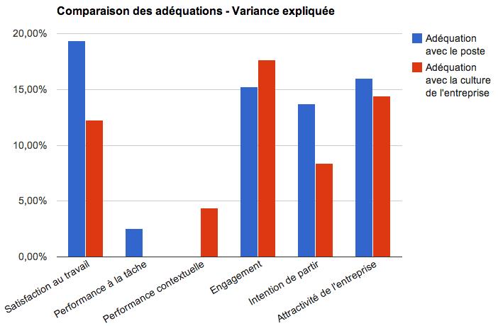 adequation_poste_vs_adequation_entreprise
