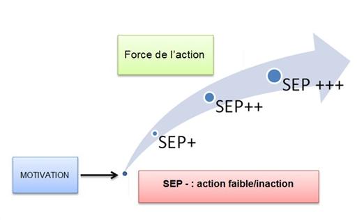 self_efficacy_motivation_volition